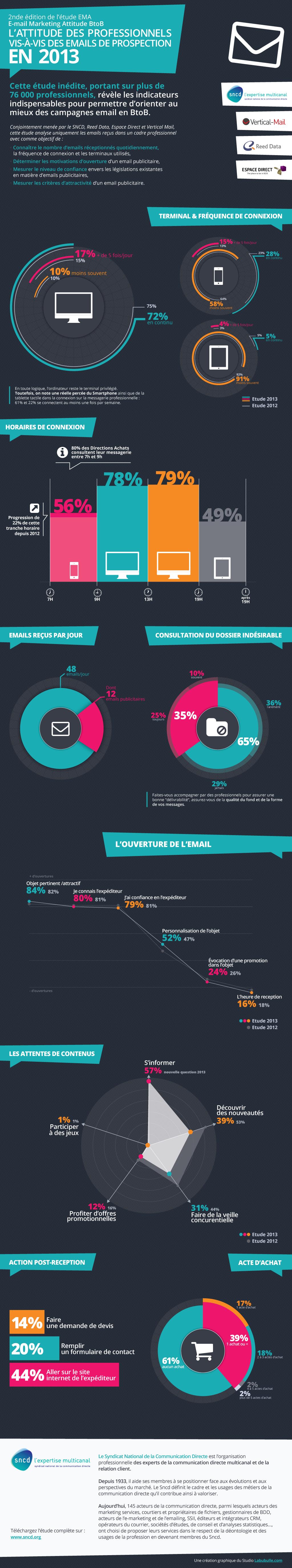 Infographie- Email Marketing Attitude B2B 2013