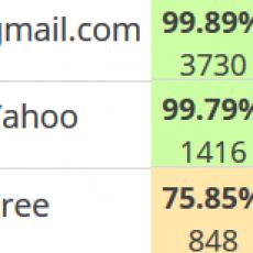 Rapport délivrabilité emailing par domaine