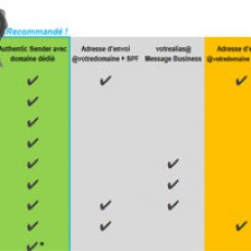 Technologies et services pour votre délivrabilité
