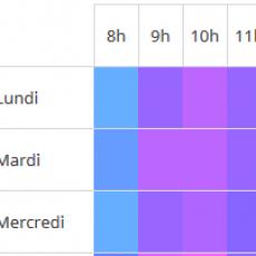 Synthèse de la performance emailing par horaires