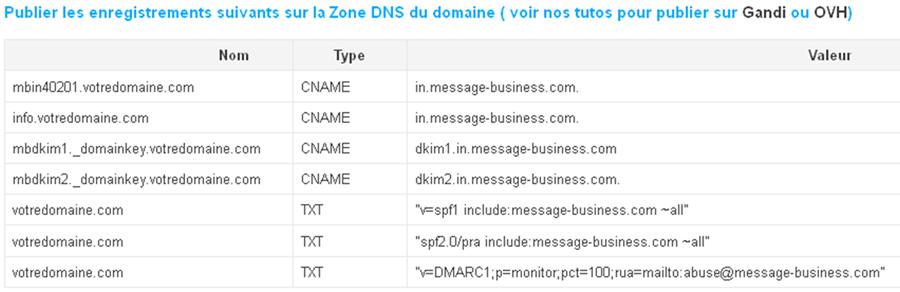publier-dns-email-transactionnel