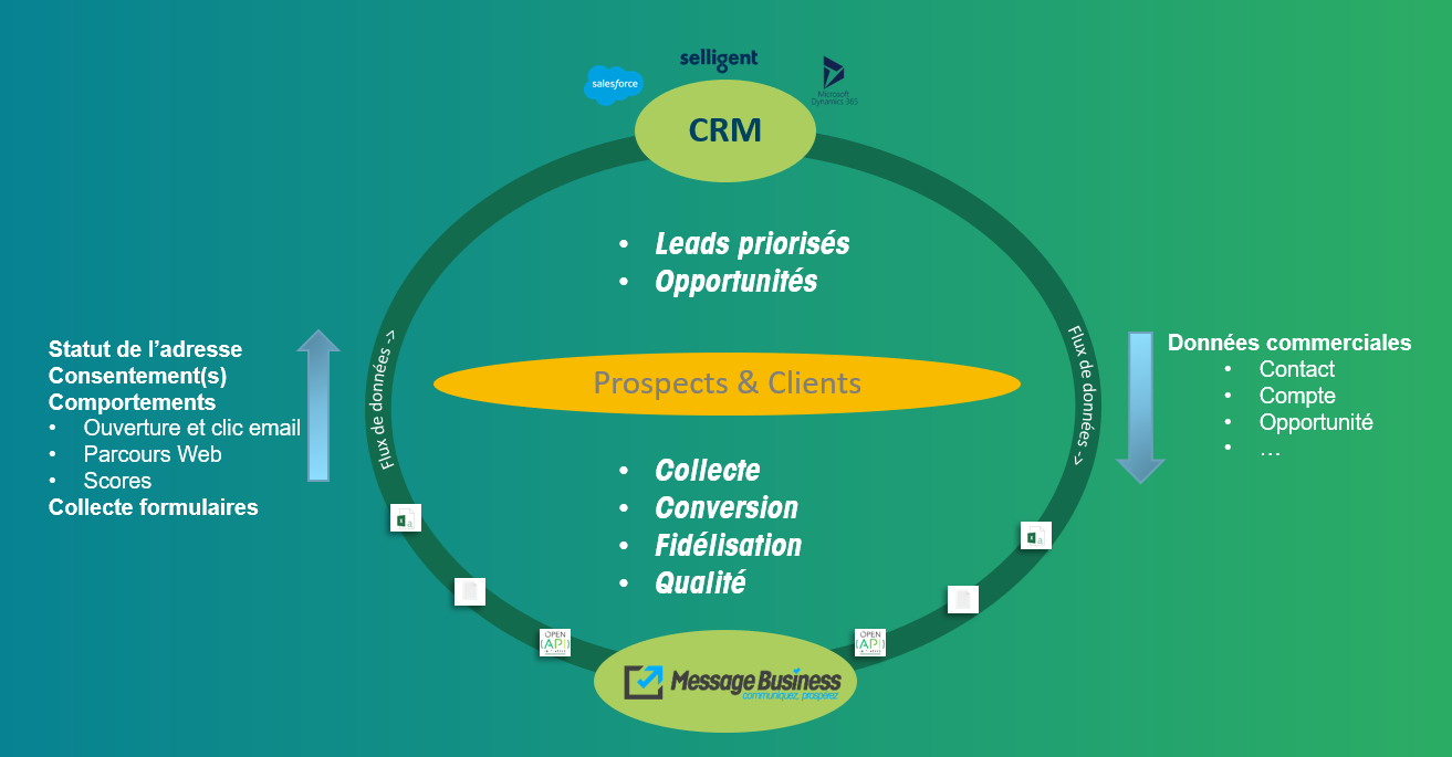 Cycle d'accompagnement CRM et Message Business