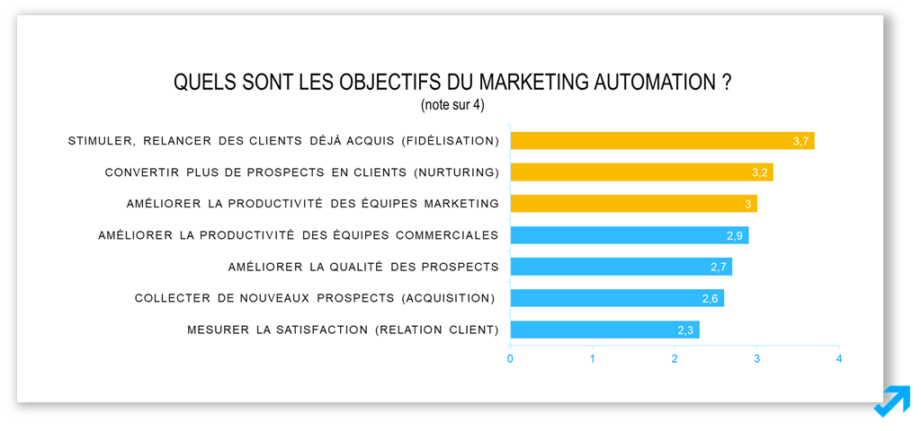 Les objectifs du Marketing Automation selon l'enquête Message Business