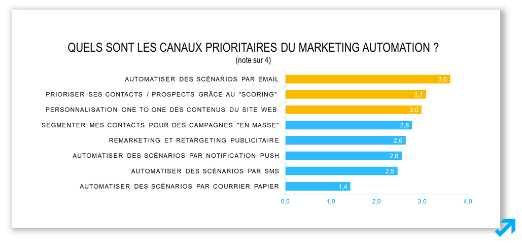 Les canaux prioritaires du Marketing Automation selon l'enquête Message Business