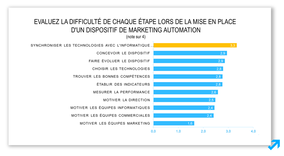Les difficultés principales du Marketing Automation selon l'enquête Message Business
