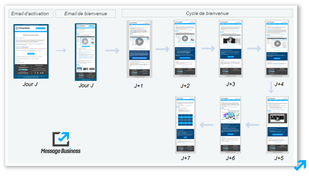 Le cycle d'accueil suite à la création d'un compte Message Business