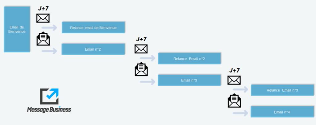 Cycle d'accueil drip emailing Fondation Fondamental schéma