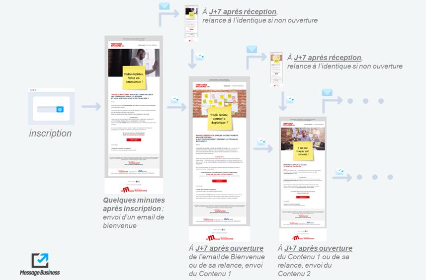Cycle d'accueil drip emailing Fondation Fondamental illustré