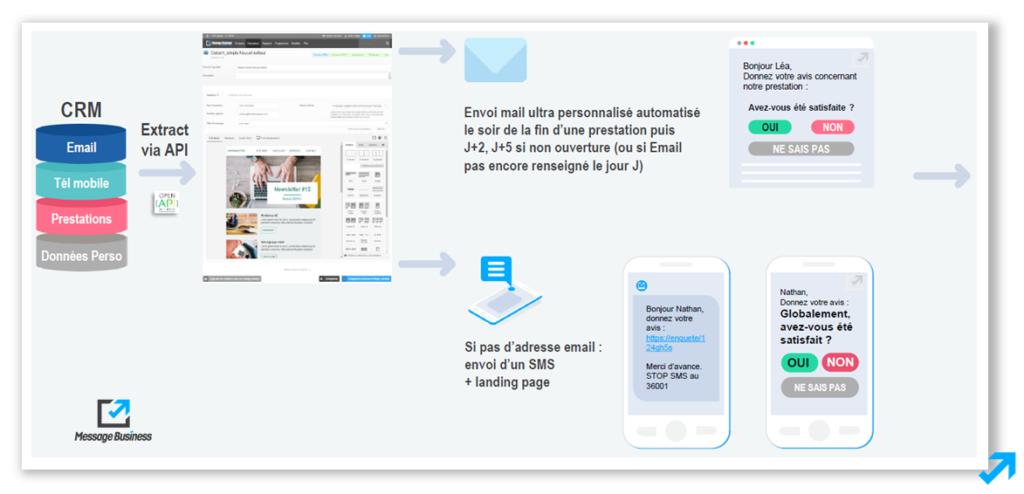 Etape 1 du scénario Marketing Automation contenant une enquête de satisfaction